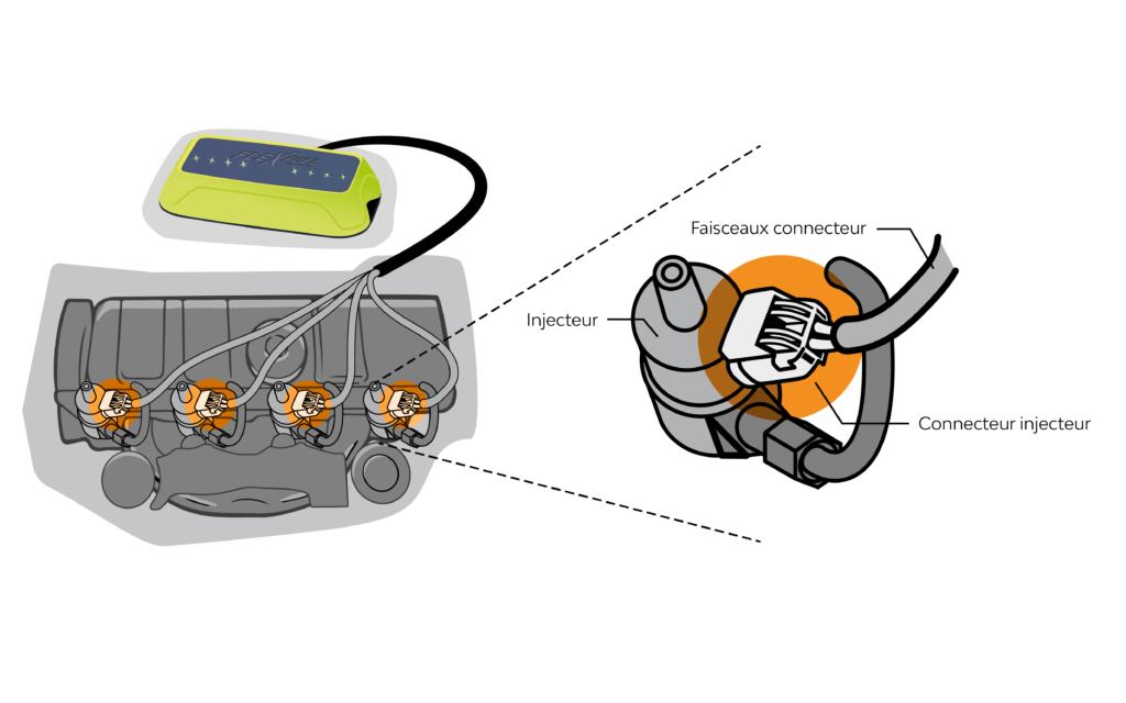 Schéma de la connexion du boîtier de conversion au E85 FlexFuel Energy Development