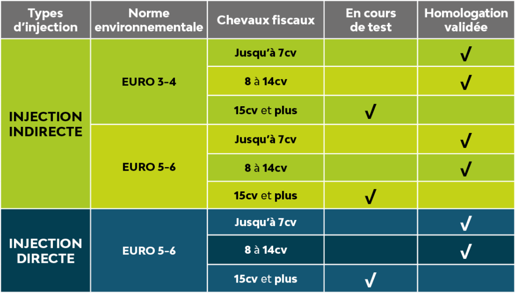 FlexFuel Tableau des homologations
